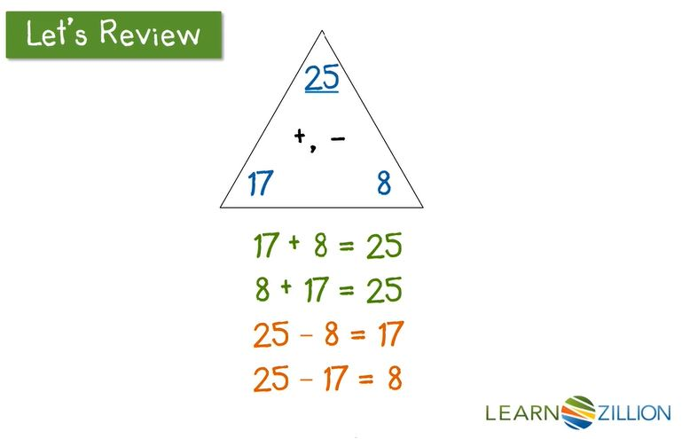 Lesson and Video: Learnzillion- Using Addition and Subtraction to Solve for an Unknown - Click on the image to open the Learnzillion video lesson and associated materials for solving for an unknown in an addition or subtraction equation by using related facts and the properties of addition and subtraction.