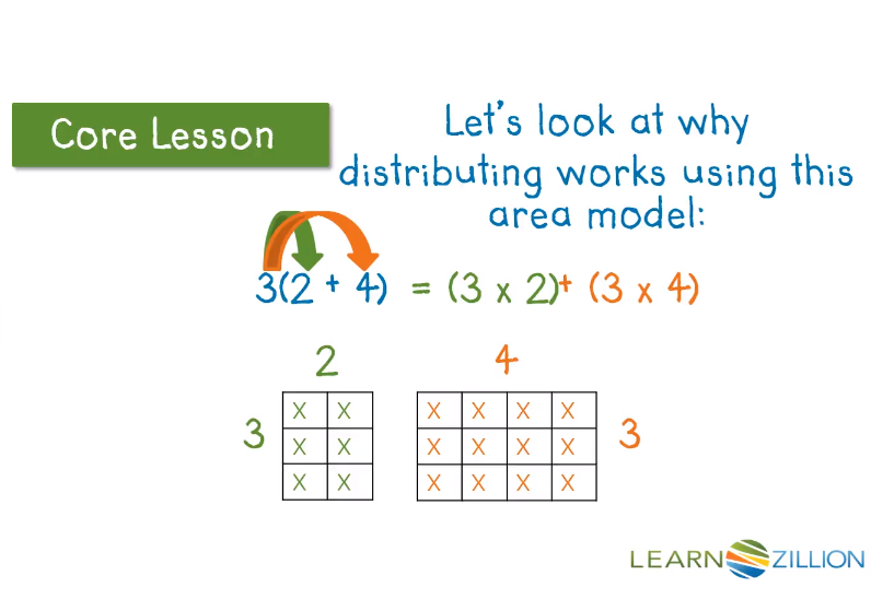 Example Video 1: Write Equivalent Expressions Using the Distributive Property of Multiplication Over Addition - Click on the image to watch a LearnZillion video on modeling the distributive property with area models.