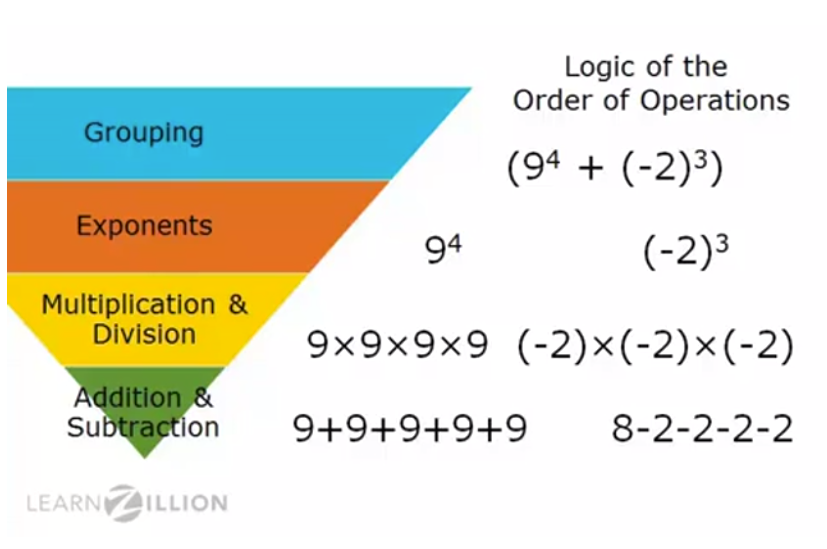 Example Video: Simplify Expressions With the Order of Operations - Click on the image to watch a LearnZillion video on the logic behind the order of operations.