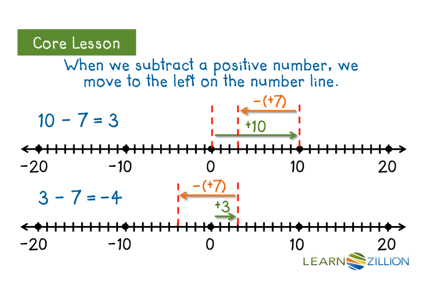 Example Video 2: Subtract Integers Using a Number Line - Click on the image to open a LearnZilliion video on using a number line to subtract integers.