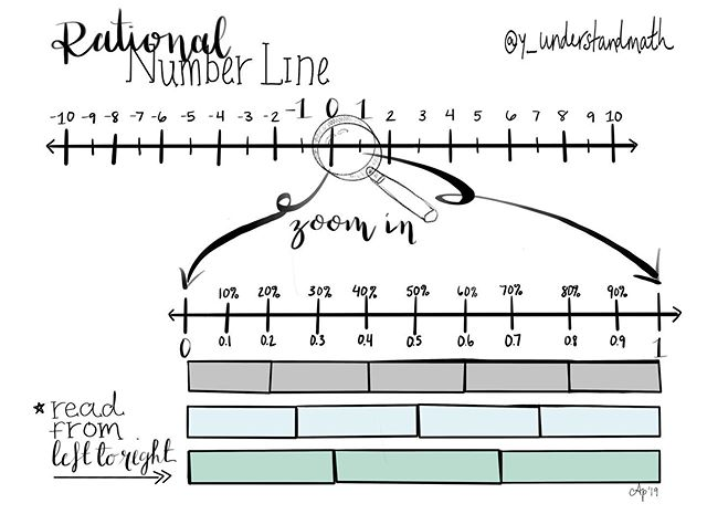 Just some Sunday #mathdoodles on @procreate  Hoping to have my middle-schoolers use this number line graphic organizer when learning to compare and order rational numbers.  #yunderstandmath #numberlineprintable #iteach #iteachmath