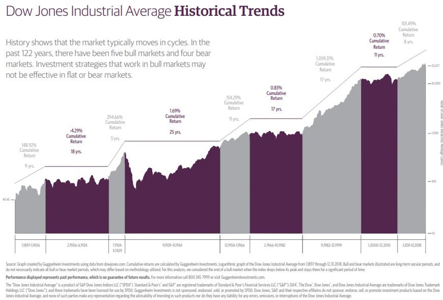 Dow Jones Historical Trends chart.jpg