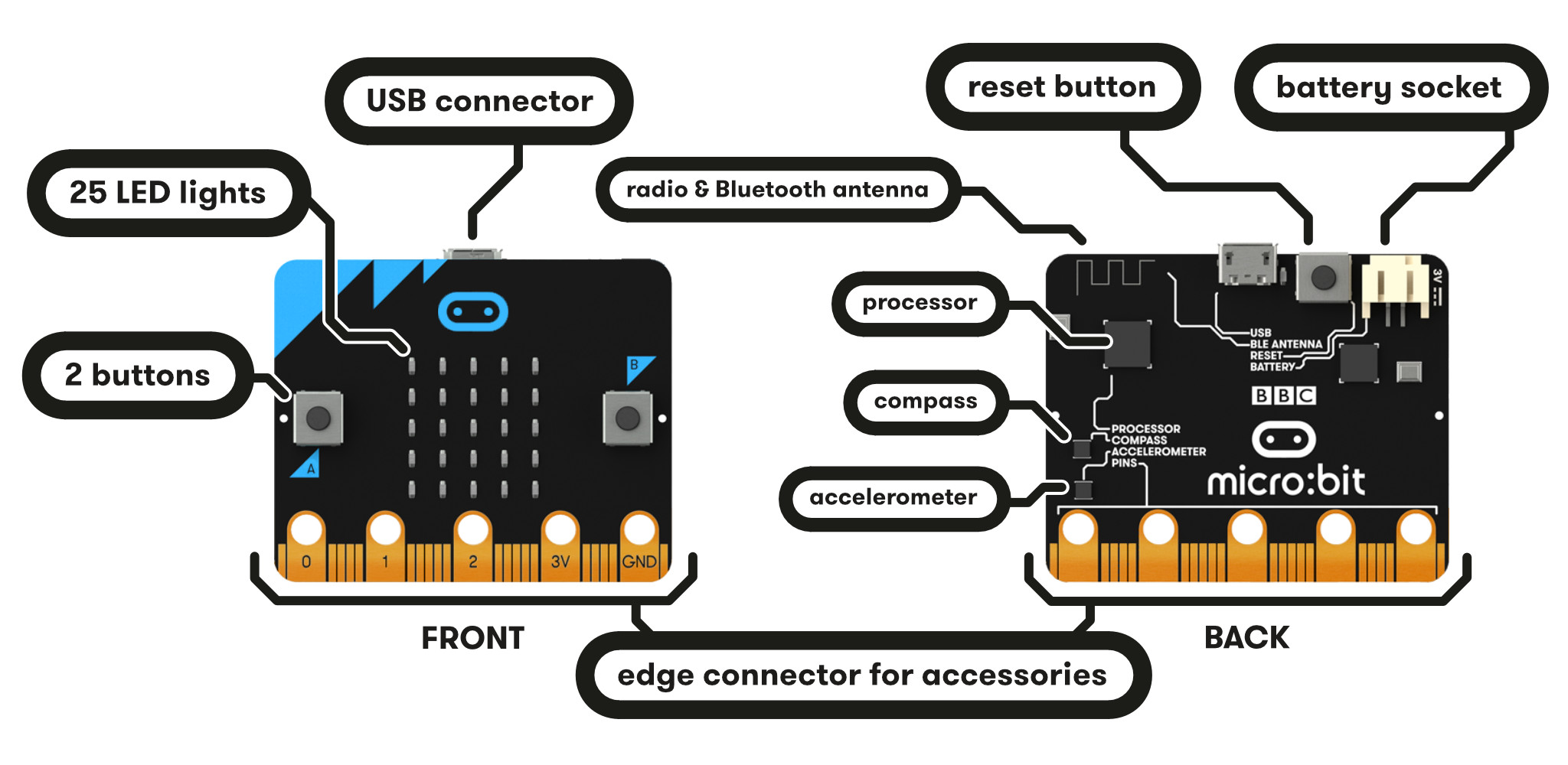 microbit-hardware-access.jpg