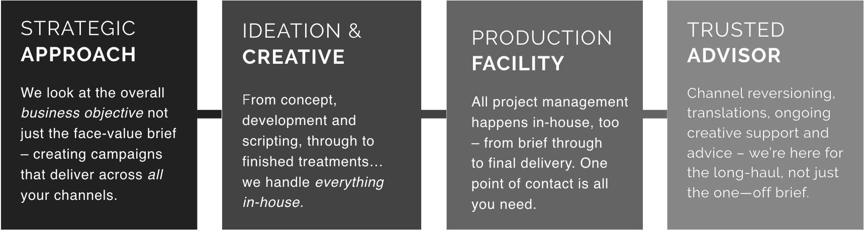 Four-Part Process slide.001.jpeg