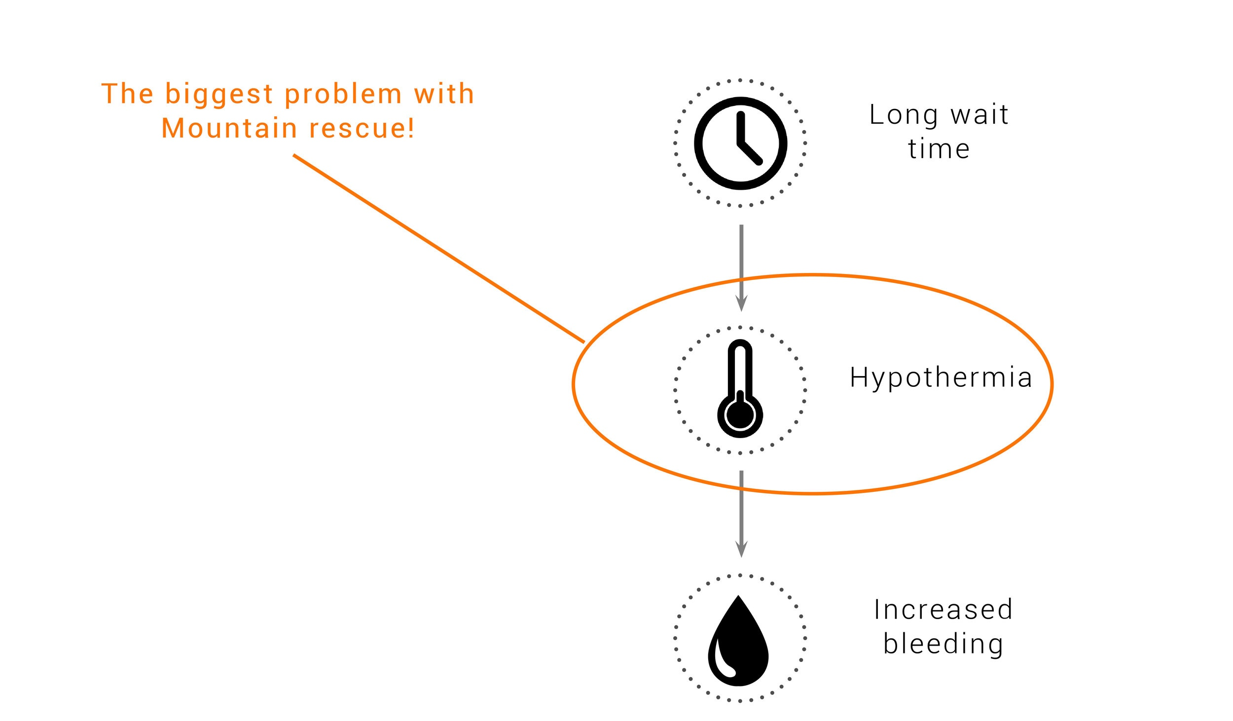 problems for the injured person - Long wait time leads to hypothermia which leads to an increased bleeding the the body, which is a serious problem.