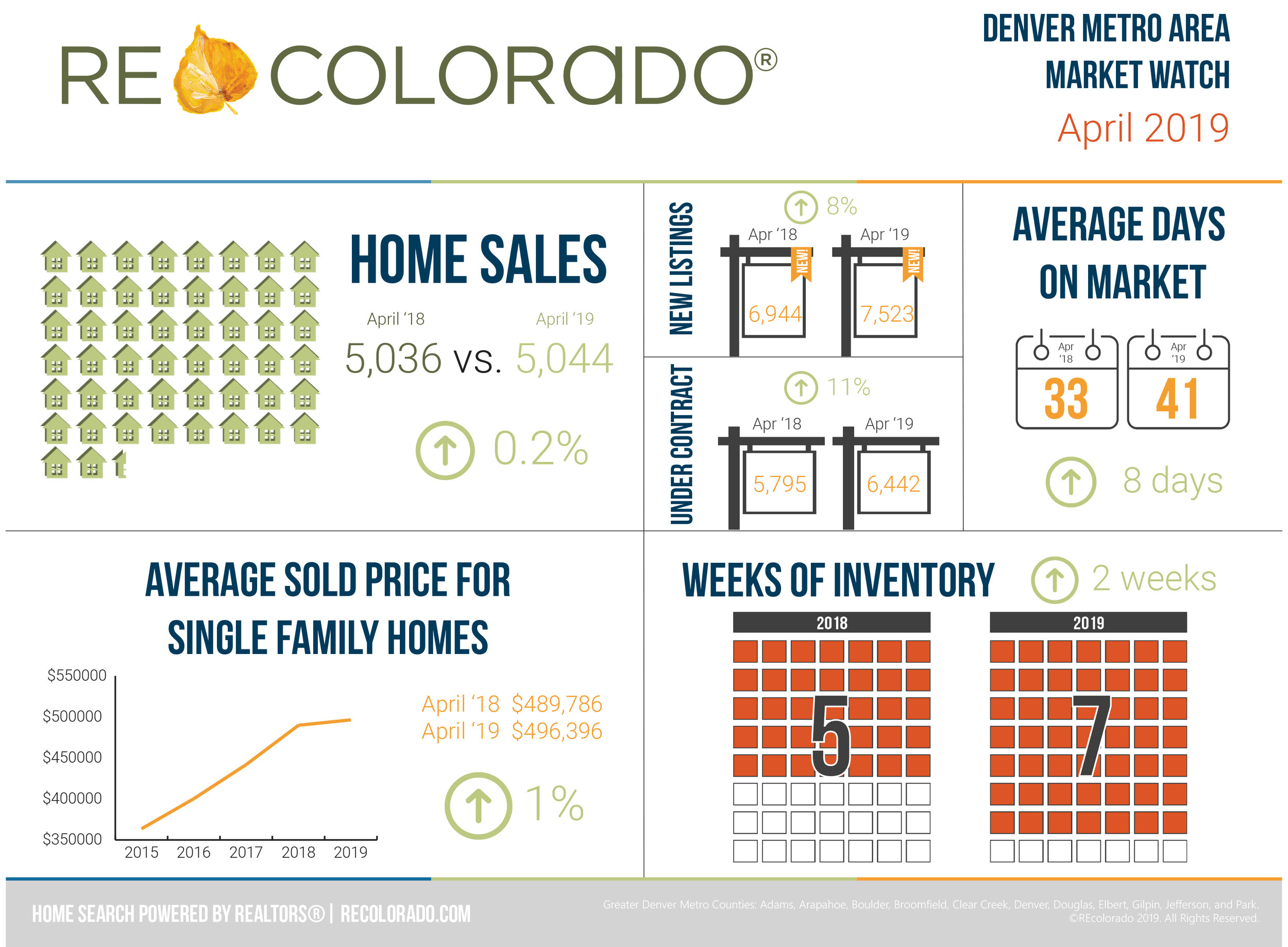Denver Real Estate Market Watch - April 2019 - All market indicators in REcolorado's Market Watch Report are up year over year, including home sales, new listings, active listings, and sold prices.