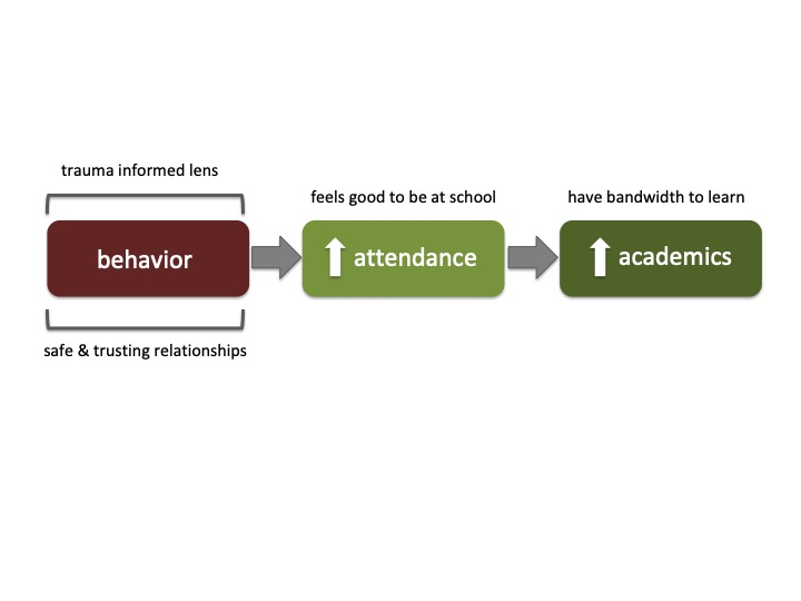 the relationship between behavior, attendance, + academics - sequencing matters