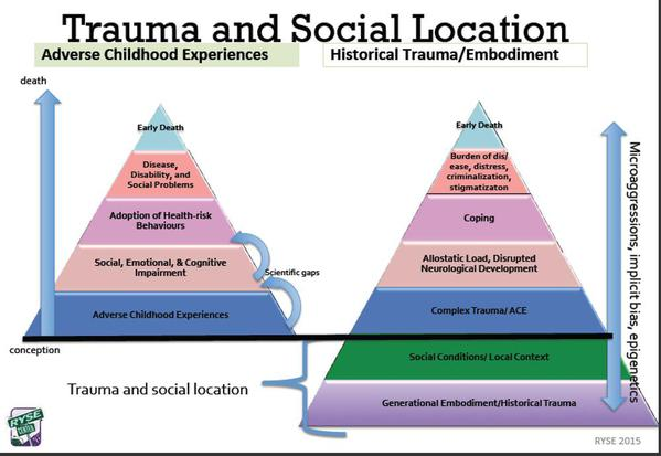 RYSE Youth Center, based in Richmond, CA,  has added the contextual layers of historic and institutional racism to the  Adverse Childhood Experiences Pyramid.