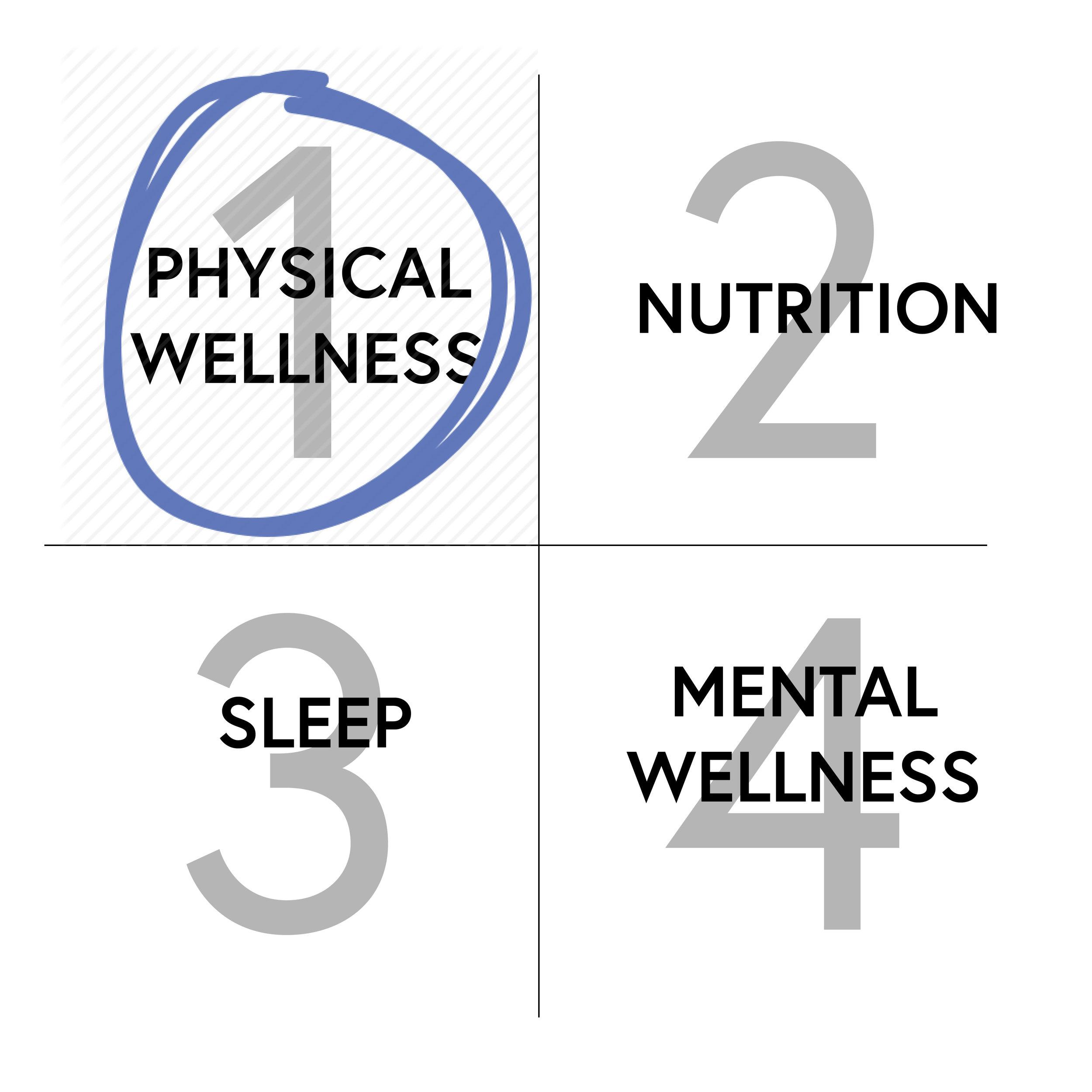 The Self Care Square™