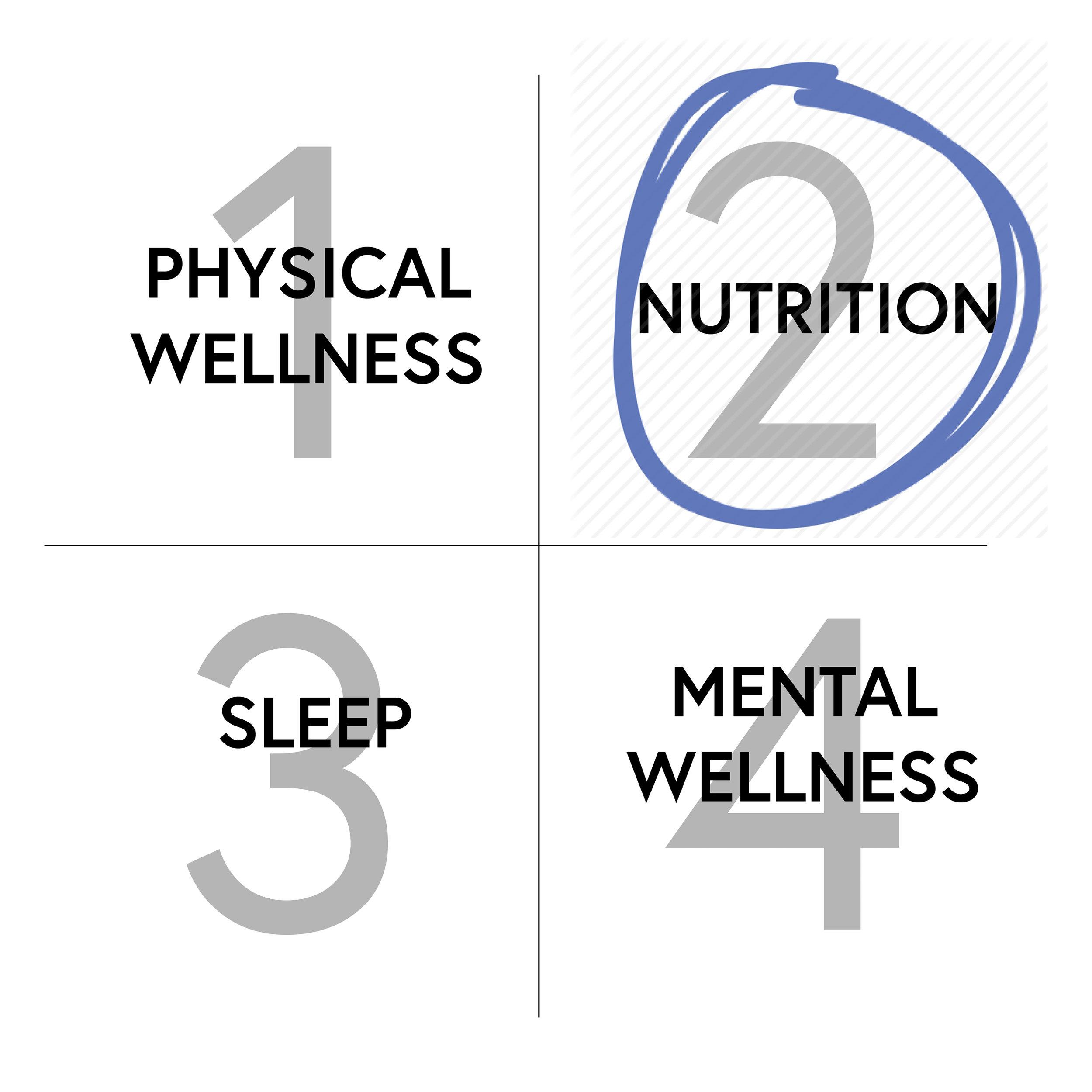 Self Care - Nutrition.jpg