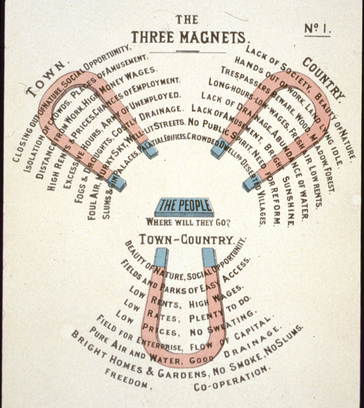 """Illustration """"The three Magnets"""". Ebenezer Howard, To-morrow. A peaceful path to real reform (1898). Neuauflage: Garden Cities of To-morrow (1902)."""
