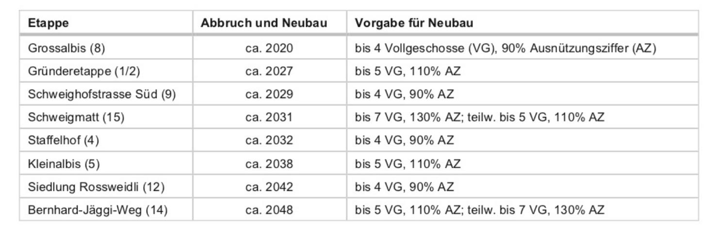 tabelle masterplan abbrüche neubauten.png