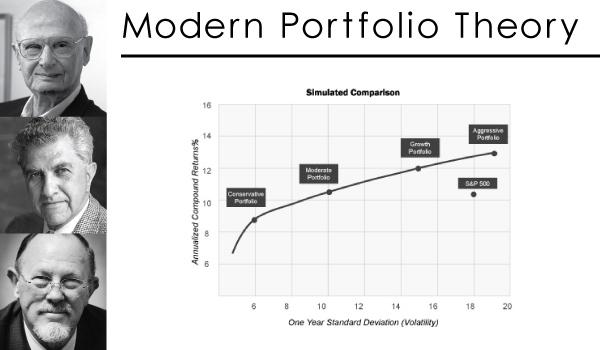 Modern Portfolio Theory - Harry Markowitz, Merton Miller and William Sharpe - Nobel Prize in Economics 1990