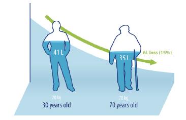 waterloss elderly