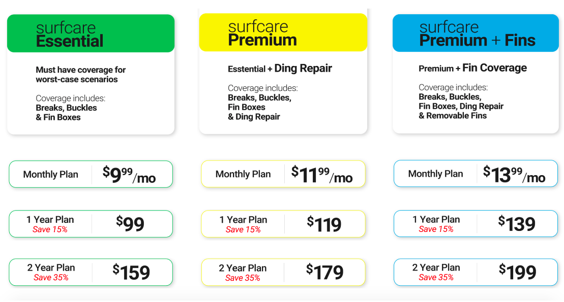Surfcare Surfboard Portection Plan Pricing to Insure your surfboard.png