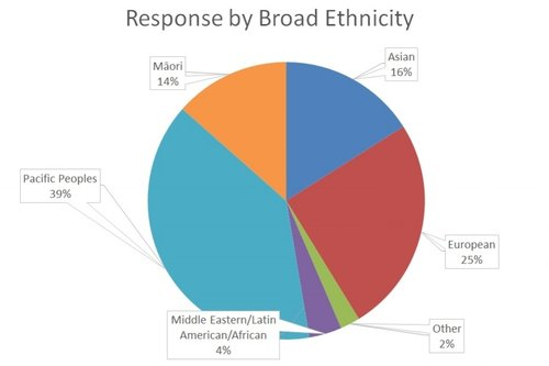 survey response by ethnicity.jpg