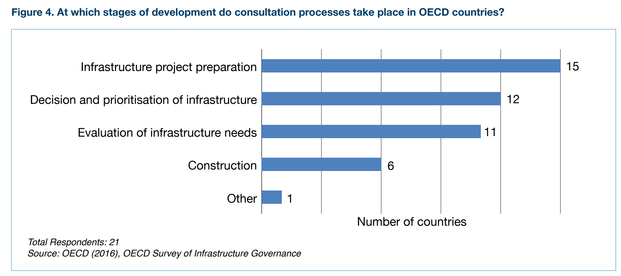 Most OECD countries consult during the early stages of infrastructure projects. The opportunities for public participation often reduce as the project moves on.