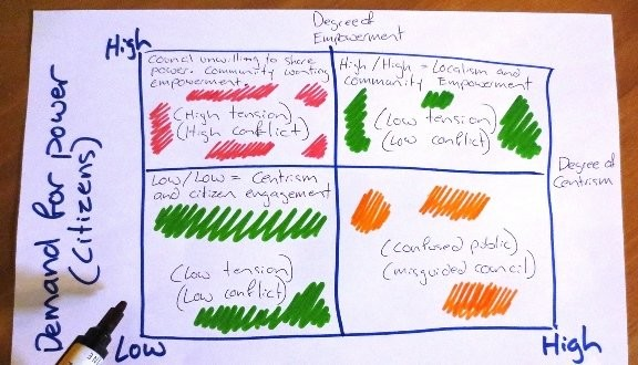 Introducing our 'Messy Democracy' model. Where does your organisation usually sit?