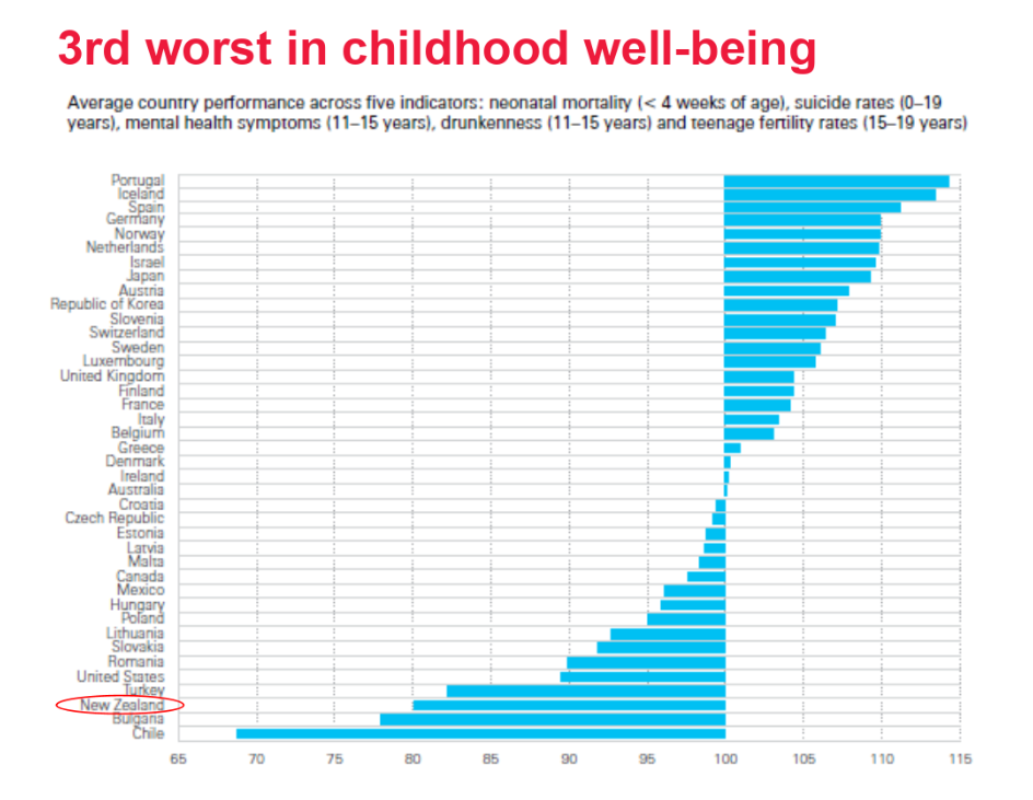 See the  OECD's childhood wellbeing  website for more indepth analysis.