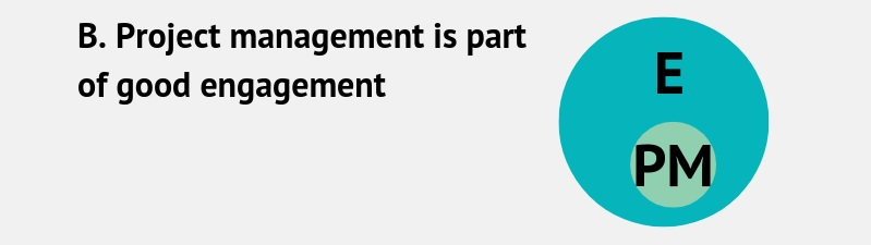 How+do+engagement+and+project+management+fit+together_+%284%29.jpg