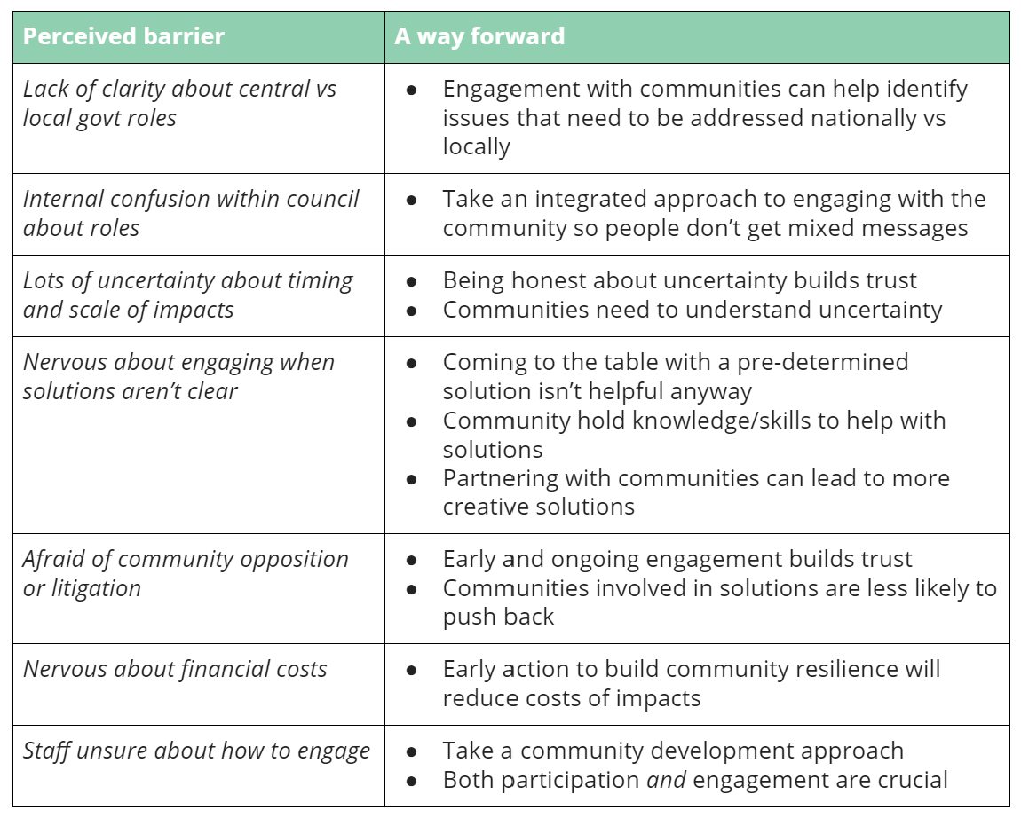 Perceived barriers - and ways forward    Lack of clarity about central vs local govt roles   Engagement with communities can help identify issues that need to be addressed nationally vs locally   Internal confusion within council about roles   Take an integrated approach to engaging with the community so people don't get mixed messages   Lots of uncertainty about timing and scale of impacts   Being honest about uncertainty builds trust  Communities need to understand uncertainty   Nervous about engaging when solutions aren't clear   Coming to the table with a pre-determined solution isn't helpful anyway  Community hold knowledge/skills to help with solutions  Partnering with communities can lead to more creative solutions   Afraid of community opposition or litigation   Early and ongoing engagement builds trust  Communities involved in solutions are less likely to push back   Nervous about financial costs   Early action to build community resilience will reduce costs of impacts   Staff unsure about how to engage   Take a community development approach  Both participation  and  engagement are crucial