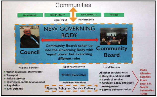 New governing model for TCDC.png
