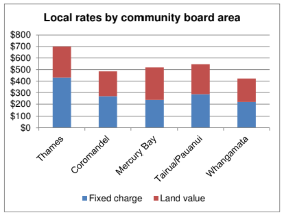 Local rates by Community Board area.png