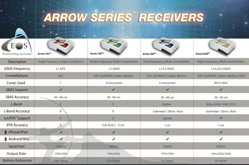 Arrow Series Comparison Chart.JPG