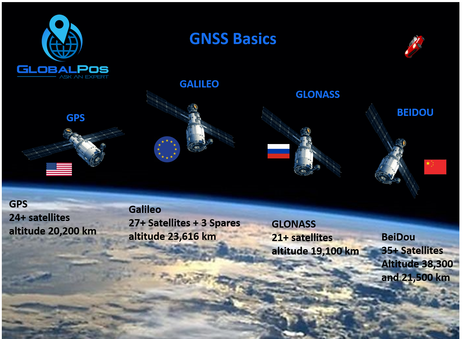 GNSS Basics Explained.png