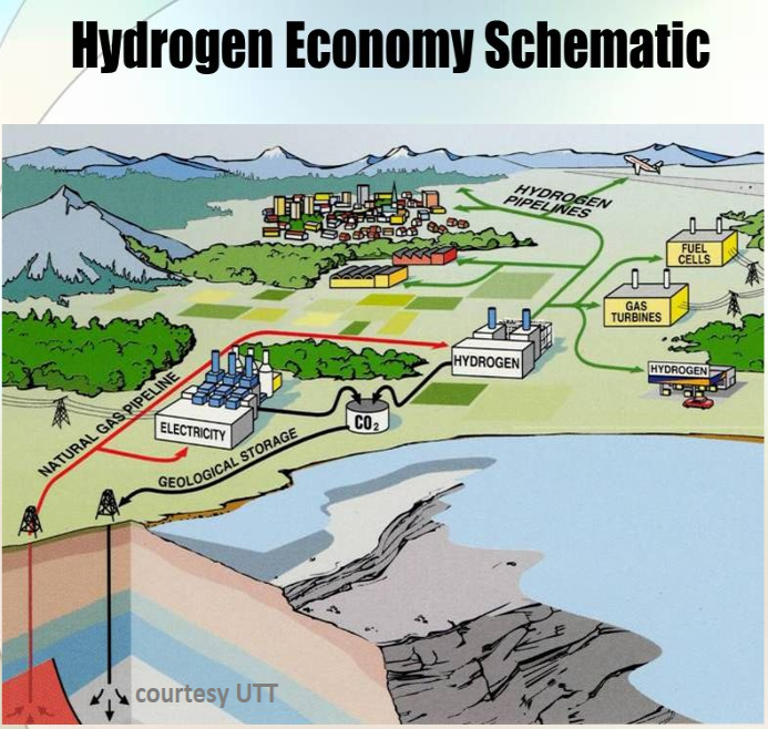 UTT Copyright H2 CO2 reuse schematic.png