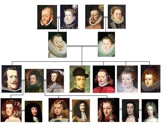 Deo porodičnog stabla Karlosa II od Španije, Foto: Wikipedia/Ecummenic