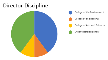 Figure 2. The academic discipline of graduate students presently serving on the  Engage  Board of Directors.