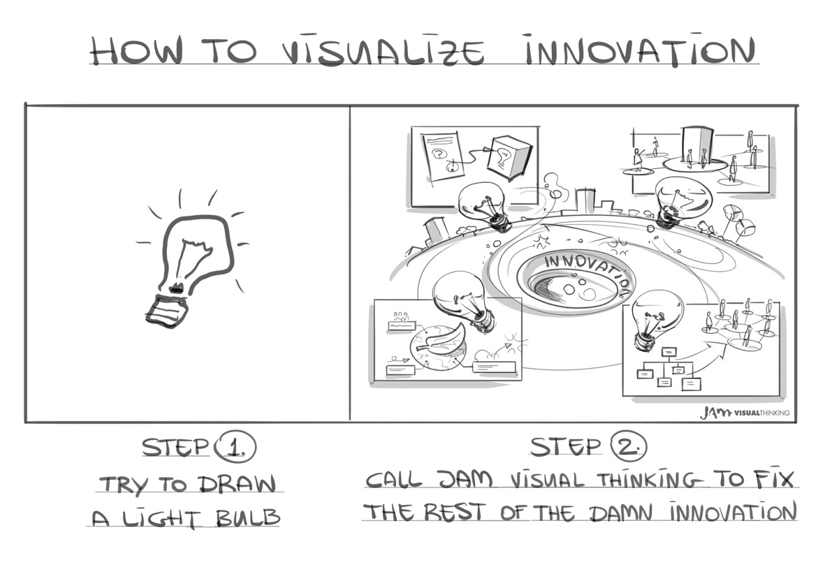 Cartoon 003 (Innovatie) - de Wereld van JAM visual thinking.jpeg