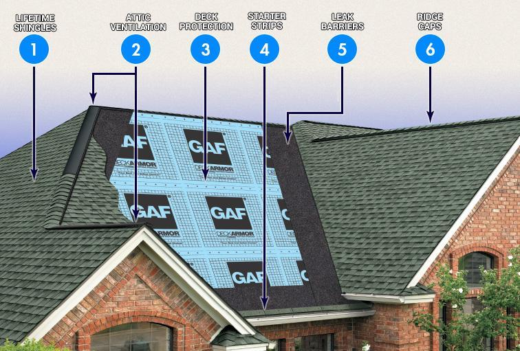 ROOFING SYSTEMS from Asphalt, Designer, Wood, Metal, Slate and Solar Energy