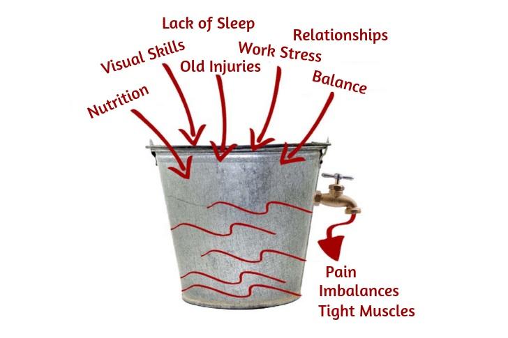 The Z-Health Threat Bucket