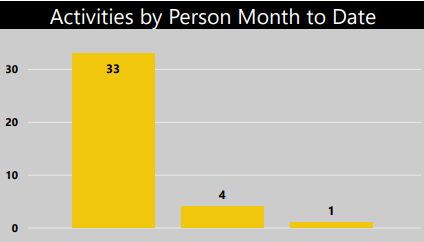 ACTIVITIES PER PERSON.PNG