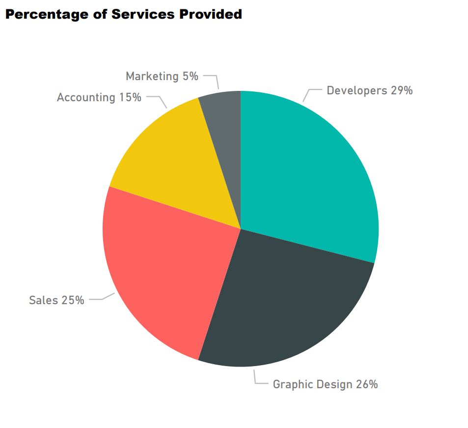 % services provided.PNG