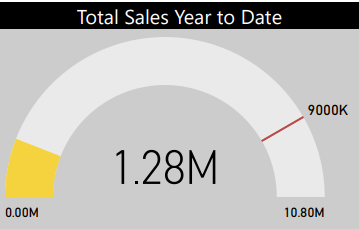 TOTAL SALES TO DATE.PNG