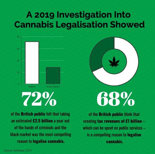 Earlier this month, The Evening Standard released a poll commissioned in partnership with @VoltefaceHub exploring the arguments which compel the British public to support the legalisation of cannabis and which deter them. It was found that:⠀ ⠀ 72% of the British public felt that taking an estimated £2.5 billion a year out of the hands of criminals and the black market was the most compelling reason to legalise cannabis.⠀ ⠀ 68% of the British public think that creating tax revenues of £1 billion – which can be spent on public services – is a compelling reason to legalise cannabis.⠀ ⠀ Take a screenshot and share this post now tagging @thecannaconversation!⠀ ⠀ ⠀ #cannabispodcast #medicalcannabis #wellness #cannabisscience #cannabisresearch #cannabis #CBD #cbdoil #cbdbusiness #CBDUK #hemp #infographic #bigdata #data #cannabisindustry #cannabiseducation #cannabisconversation #londoneveningstandard #cannabisnews #CBD #podcast #drugreform #drugpolicy #drugspolicy #thinktank #advocacy #policy #reform #eveningstandard