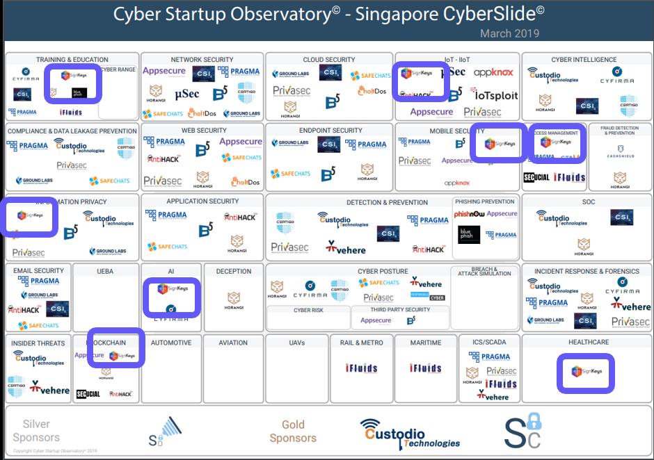Cyber Security Innovators:  https://www.linkedin.com/feed/update/urn:li:activity:6517269200585654272/