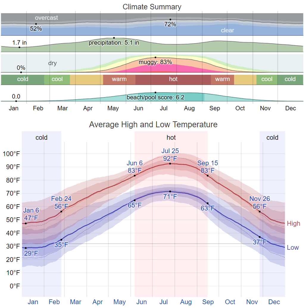 Climate Summary