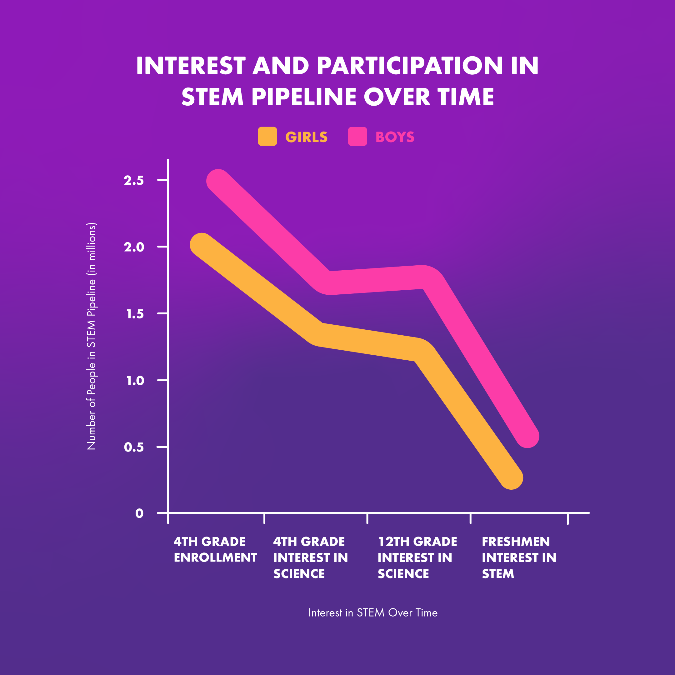 For illustrative purposes, one of the many studies visualizing girls' interest and participation in STEM over time.  Source