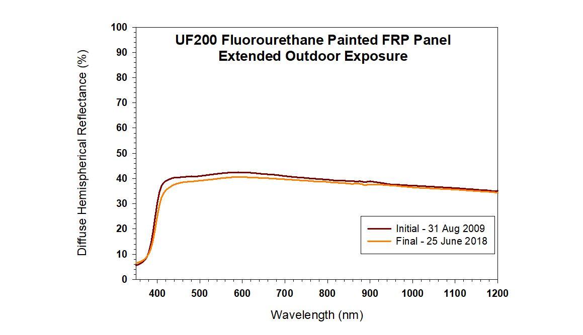 RIgid Fiberglass Chart.JPG