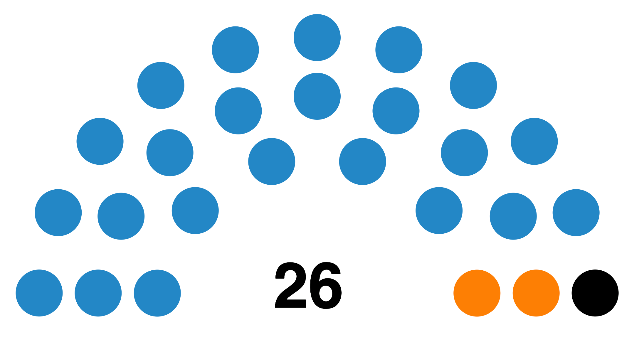 The results of the RMIT Student Union election.   Blue: Together, Orange: Revive, Black: Climate Action