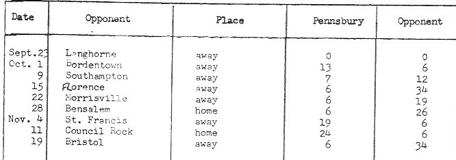This chart was copied from a page in the file records of the Falcons