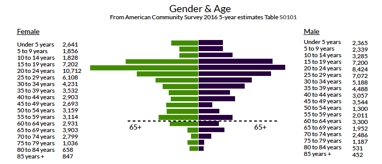 Berkeley age and gender demographics from the American Community Survey 2016 5-year estimates table S0101
