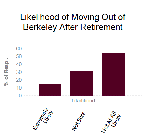 - The Age-Friendly Berkeley survey revealed that residents over 50 consider housing a top priority, often preventing Berkeley from being a great place for people to live as they age. Still, about half of the survey respondents thought it was 'Not At All Likely' they would move out of Berkeley after Retirement. According to the survey, the biggest problems with housing include: Housing Cost, Availability of appropriate housing, Property tax cost, Gentrification, and Homelessness.For those who said they would likely move out of Berkeley, the top reasons included cost and housing options.