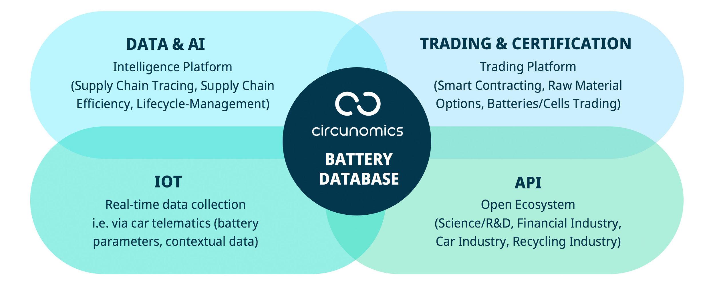Trade Data Api