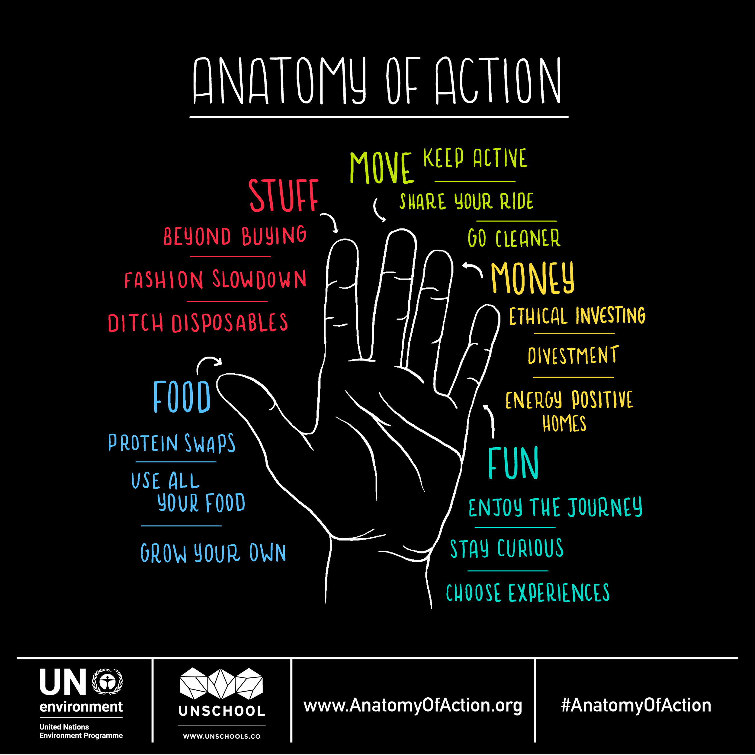 Anatomy of Action Hands