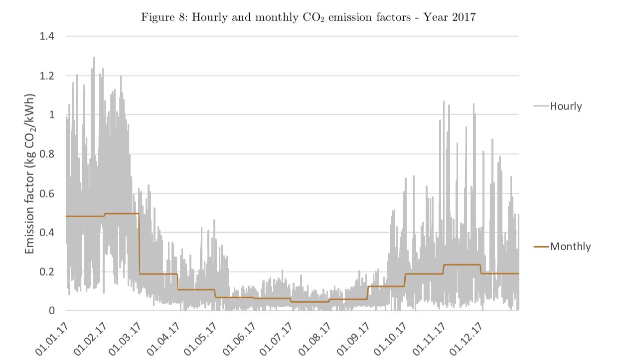 Figure 3 : Émissions horaires de CO2 (année 2017) liées à la demande suisse